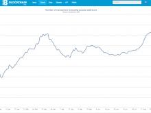 Blockchain: Ο αριθμός συναλλαγών Bitcoin στο υψηλότερο σημείο ever!