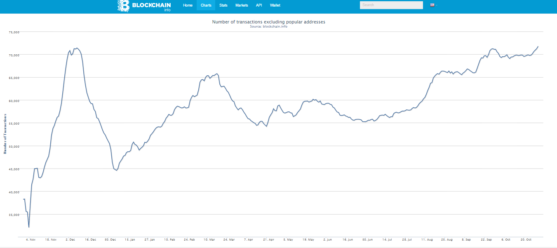 bitcoin αριθμός συναλλαγών
