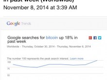 Google searches for bitcoin up 18% in the past week