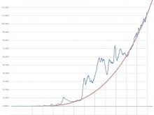 Αριθμός συναλλαγών στο Bitcoin
